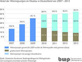 Warmtepomp in bijna éénderde nieuwbouw Duitsland
