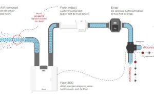Pure Air-concept moet voor gezond binnenklimaat zorgen
