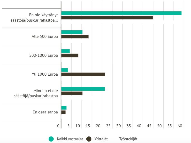 Tilastokaavio yrittäjän ja työntekijän puskurirahaston käytöstä
