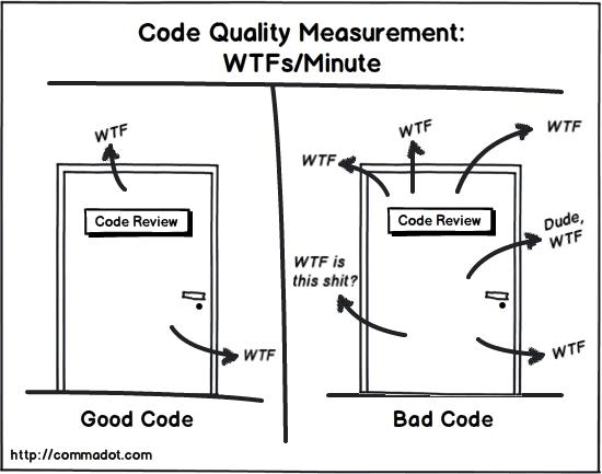 WTF/minute as code quality description