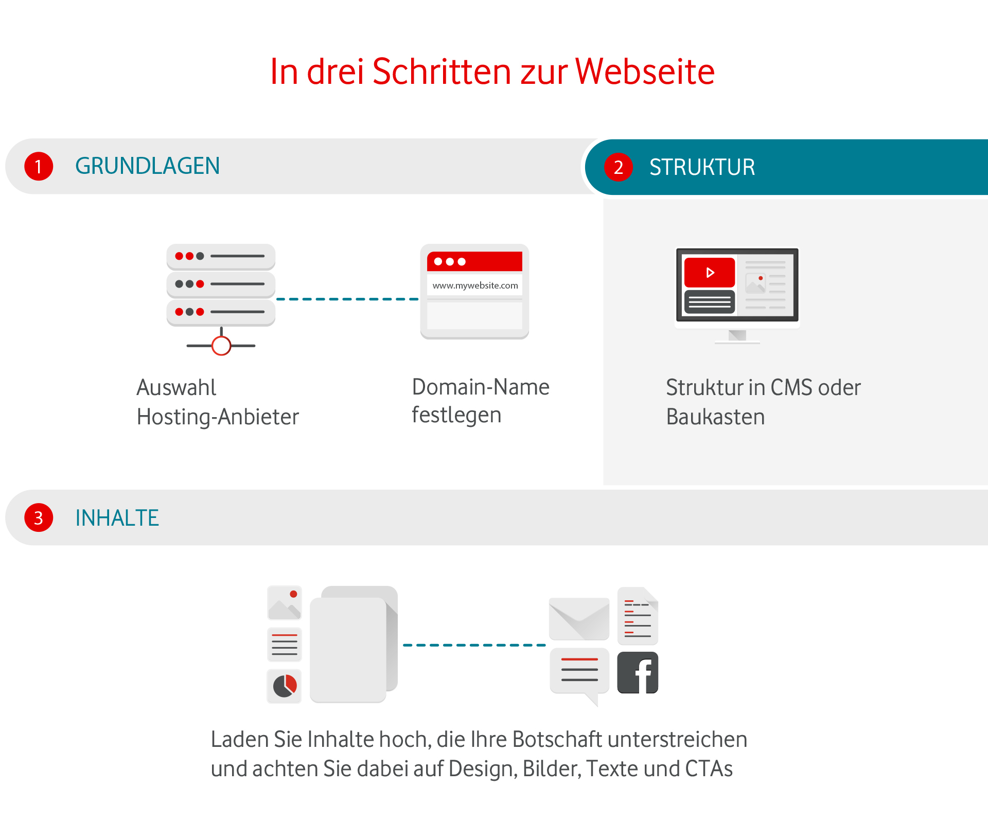 Schema zu Webseite in drei Schritten