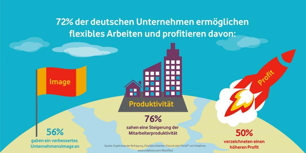 Flexibles Arbeiten: 72 Prozent der Unternehmen ermöglichen es