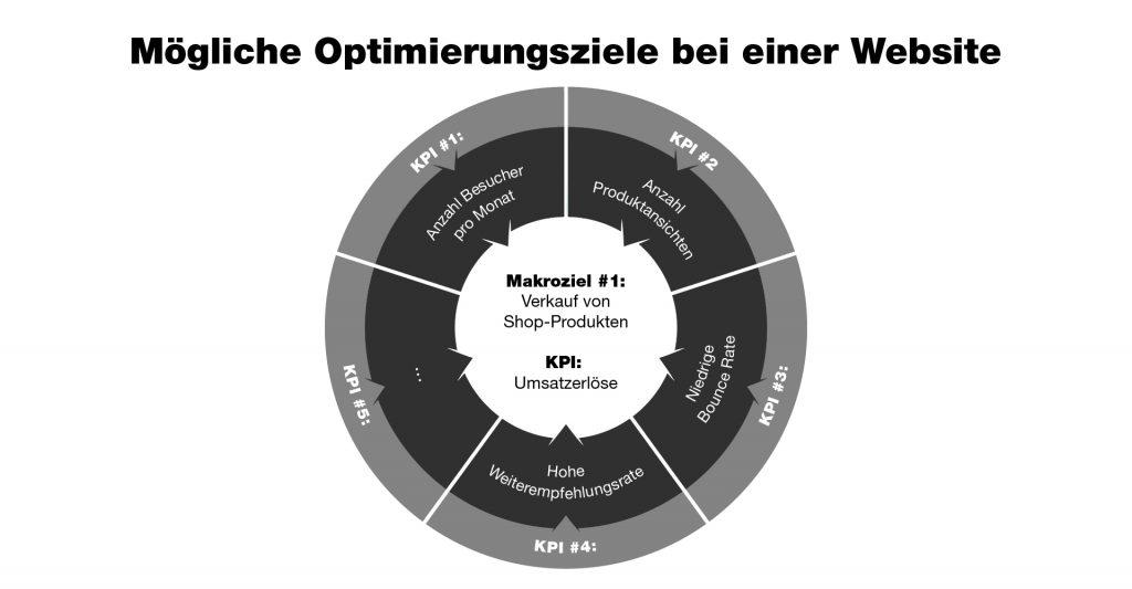Schaubild zur KPI-Optimierung