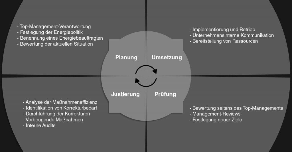 PDCA-Schema zur Optimierung von Abläufen zur Energieverbrauchsminimierung