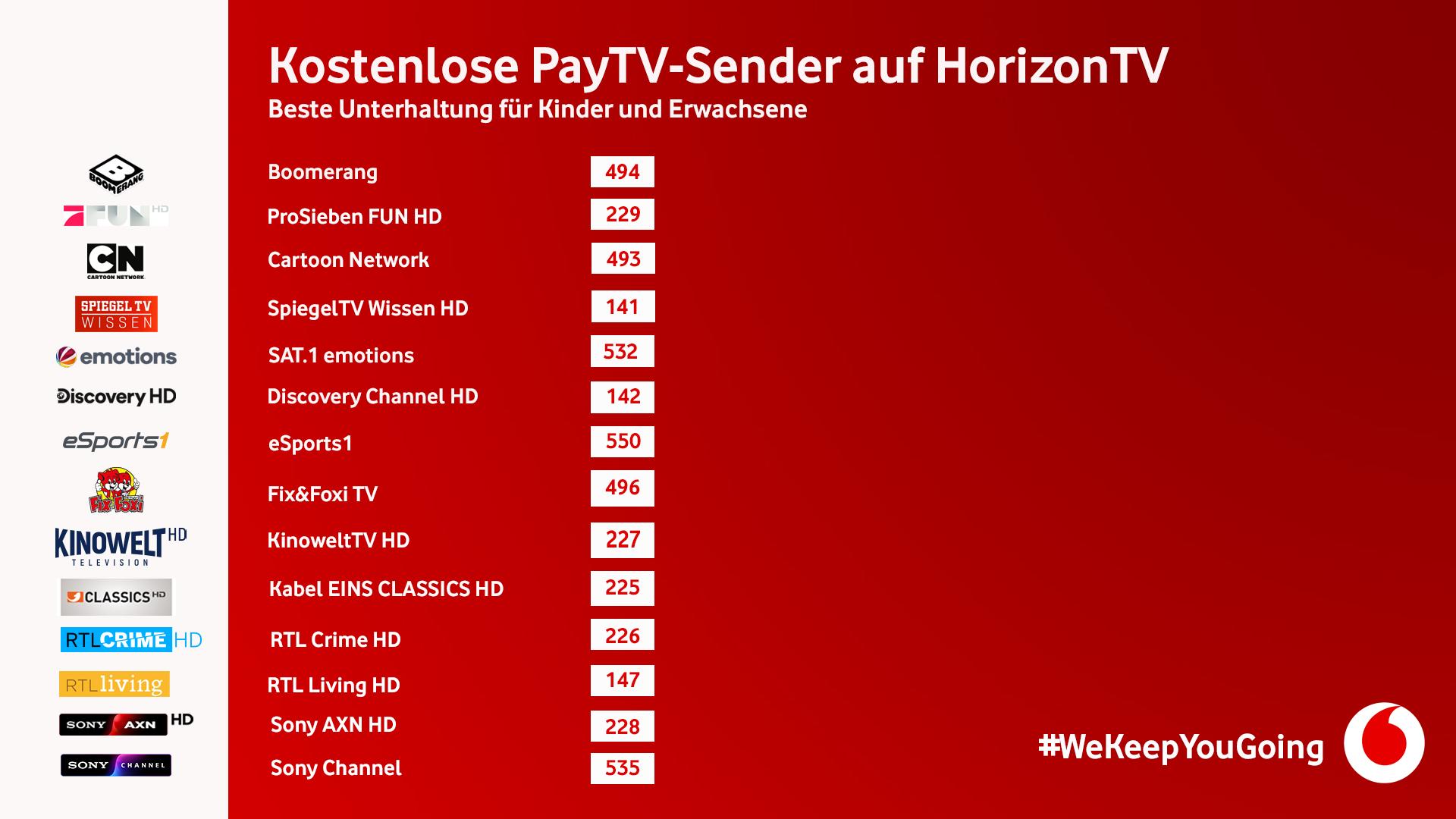 Kostenlose PayTV Sender auf HorizonTV