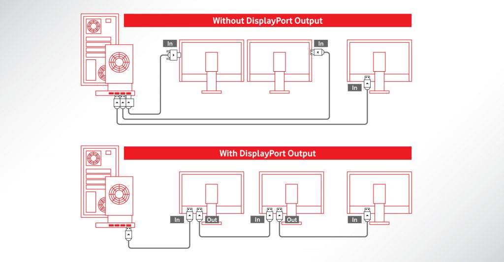 DisplayPort und Daisy-Chains