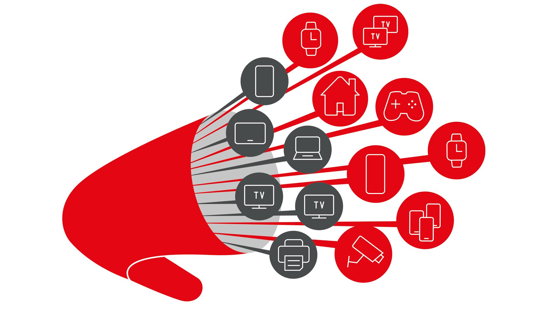 Aus einem roten Horn fließen verschiedene Symbole, die Elektrogeräte und Technologien zeigen. Sie alle können mit Vodafone Kabel-Glasfaser parallel genutzt werden.