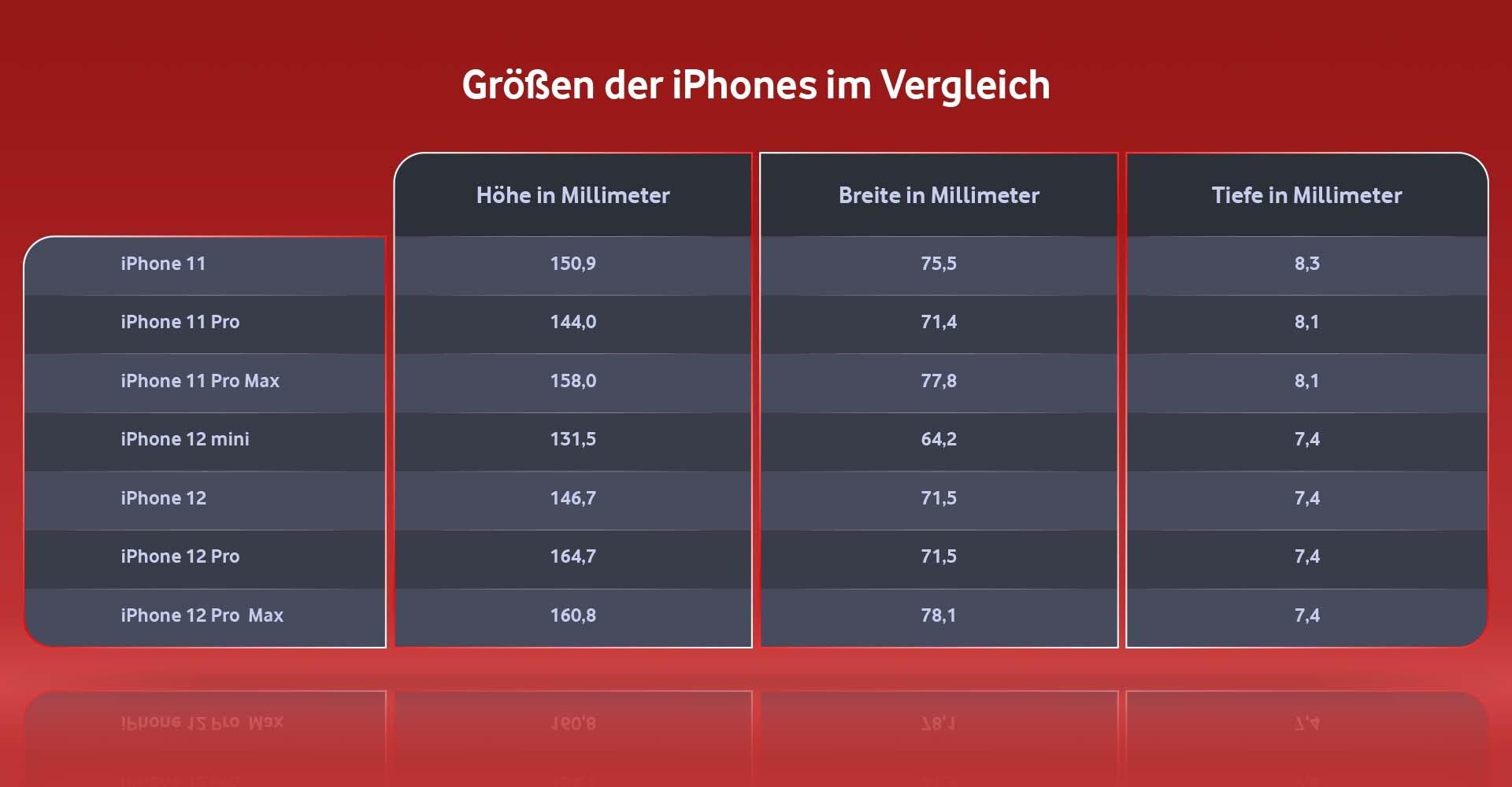 Größen iPhone 11 und iPhone 12 Modelle