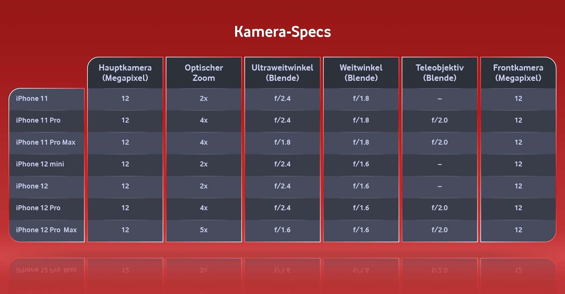 iPhone 11 und 12: Kamera-Specs