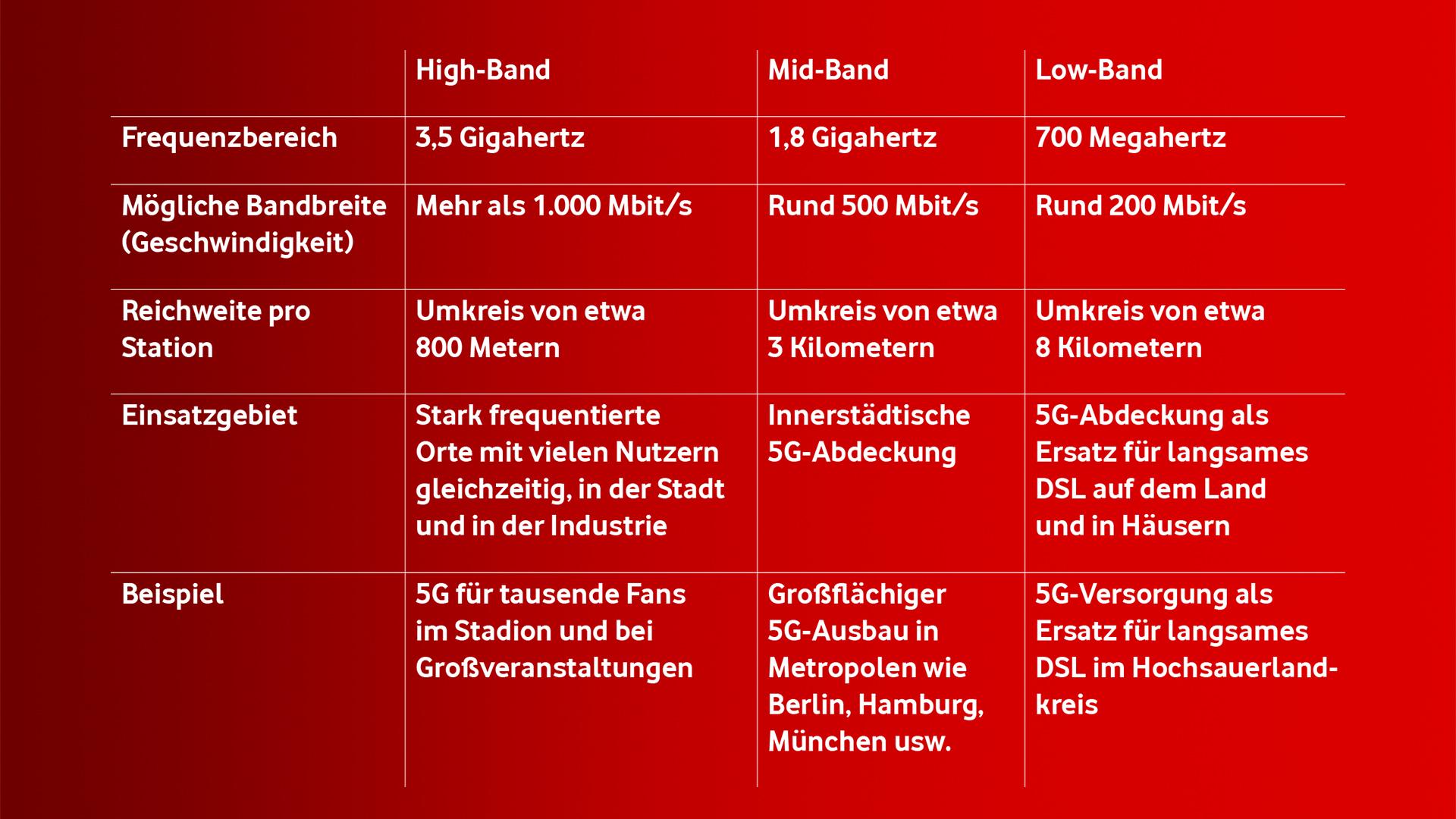 5G Frequenzen Vodafone