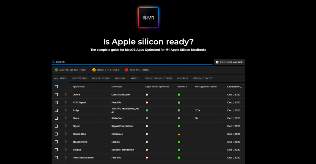 Is Apple silicon ready?