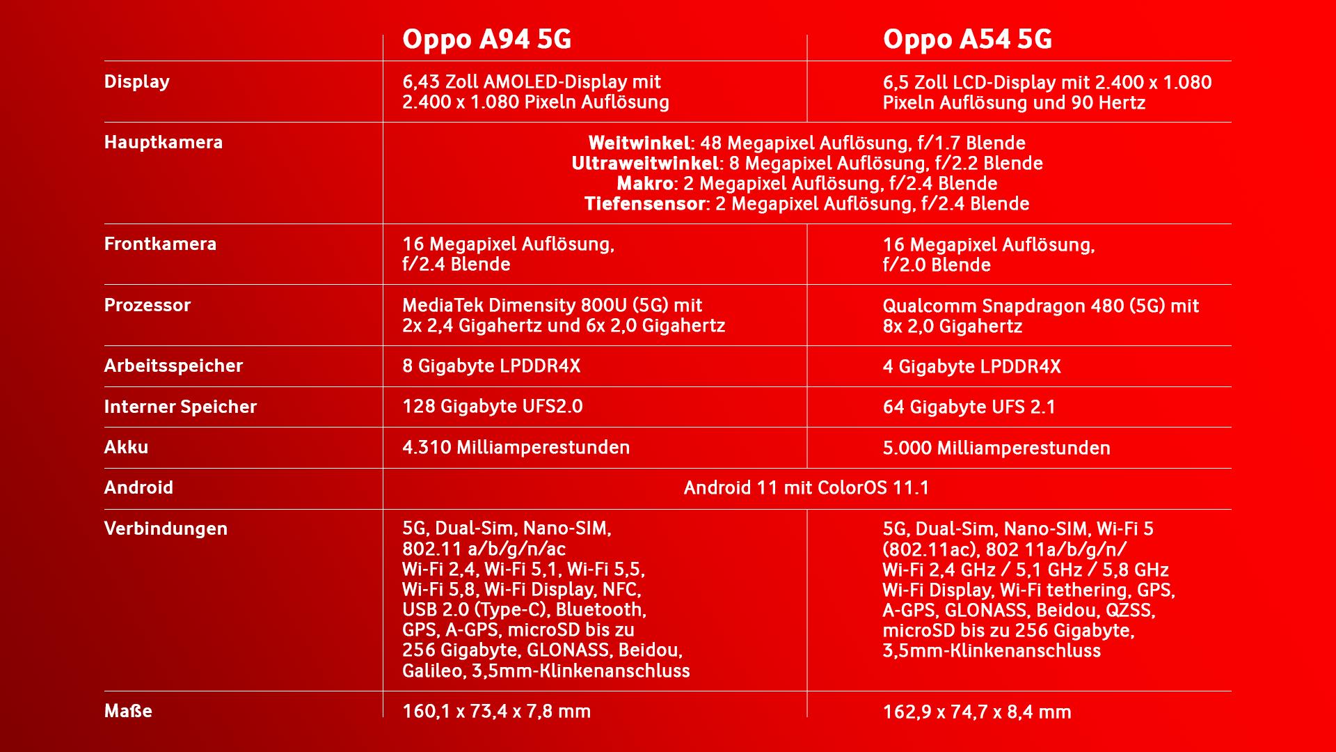 Die Datenangaben zum Oppo A94 5G und A54 5G.