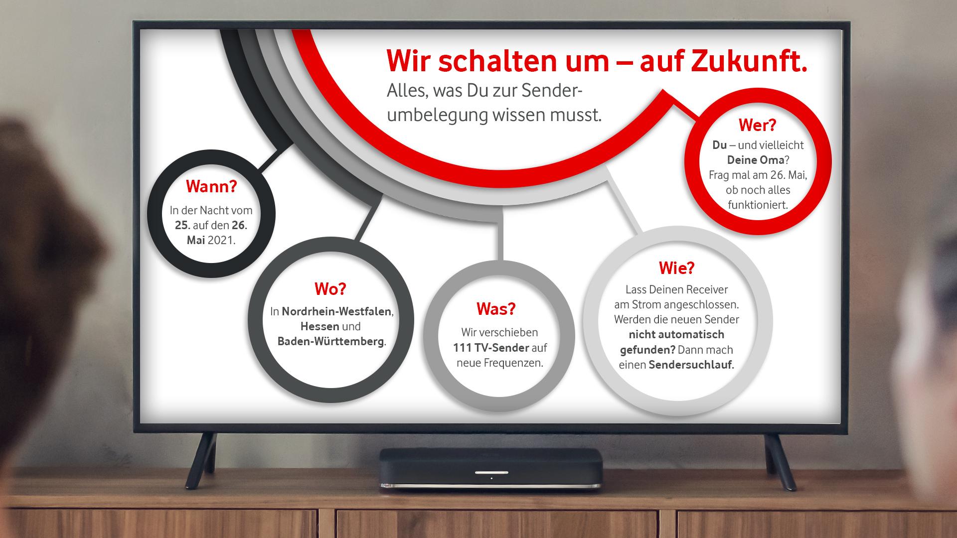 Eine Infografik zur Senderumstellung im Vodafone Kabelnetz.