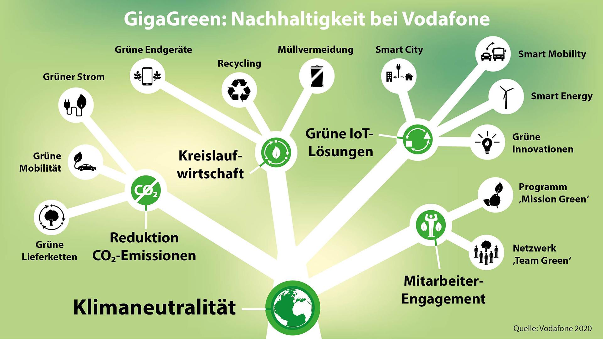 Die Zusammensetzung der GigaGreen-Strategie bei Vodafone Deutschland.