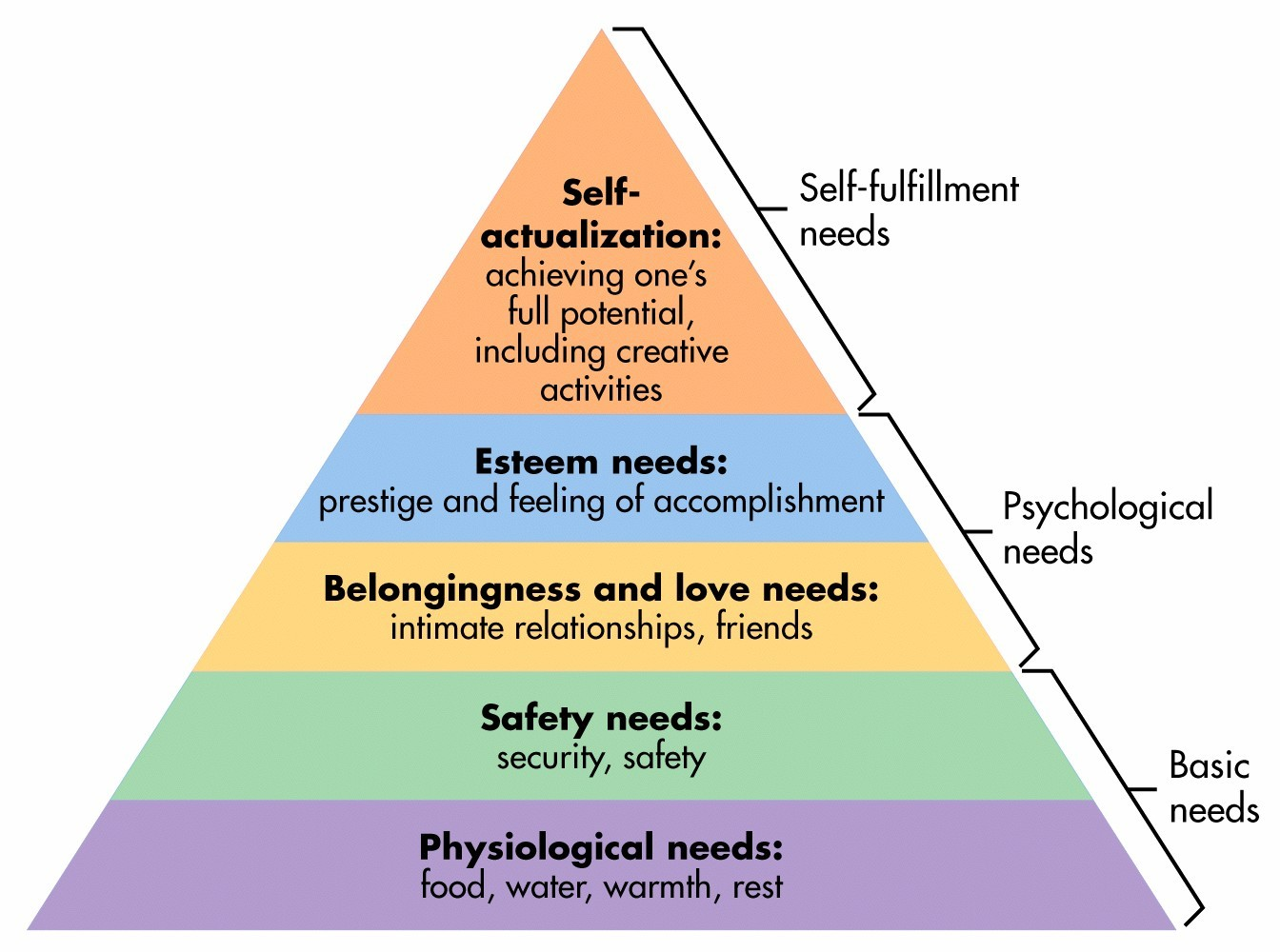 maslows pyramid of needs