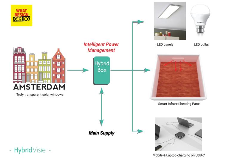 Making buildings in Amsterdam smart & energy efficient