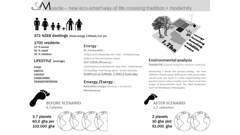 MUSCLE – ECOsmart Social Housing to NZEB standards