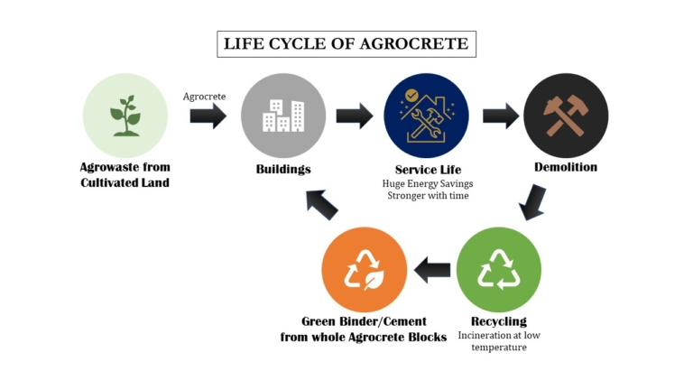 Agrocrete: Carbon-Negative Homes