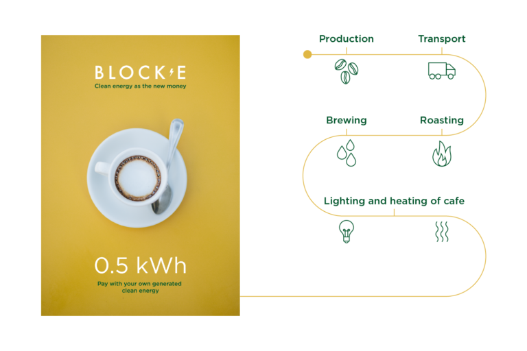Block-E: Clean energy as the new currency