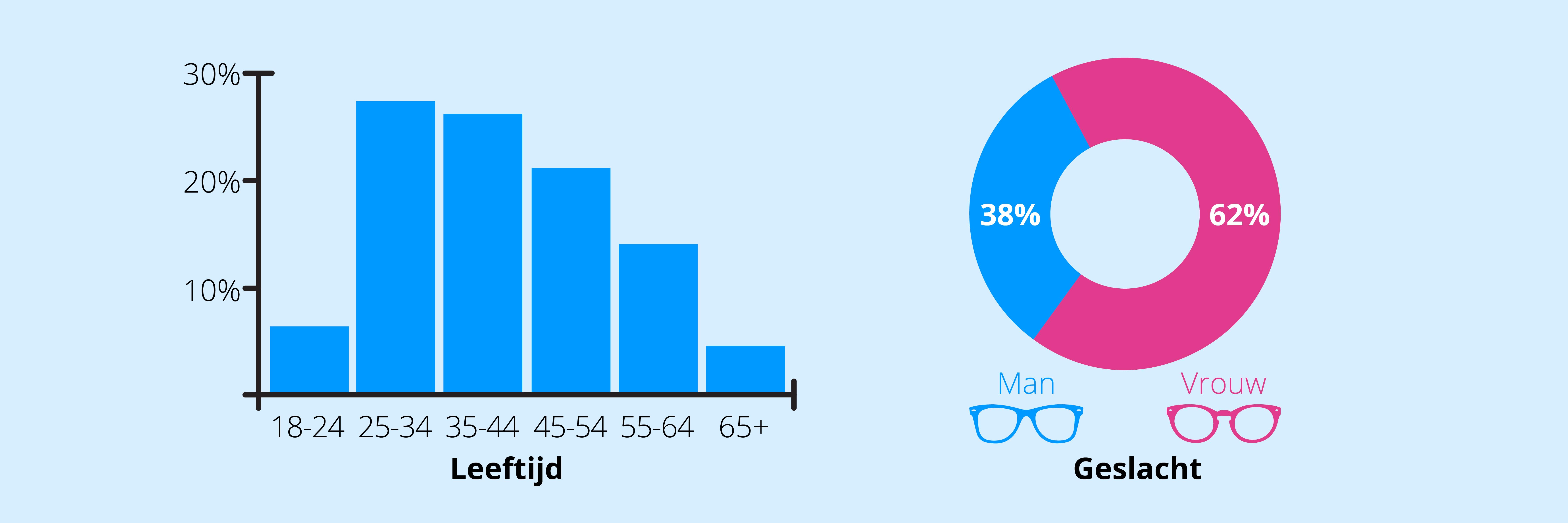 Bezoekers op Woonhome in leeftijd en geslacht.