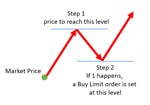 Stop limits forex typical