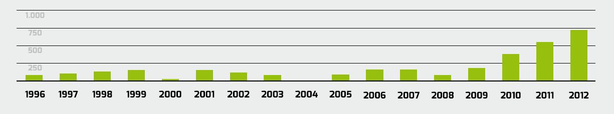 A tábor résztvevőinek lélekszáma így alakult az elmúlt 16 évben.