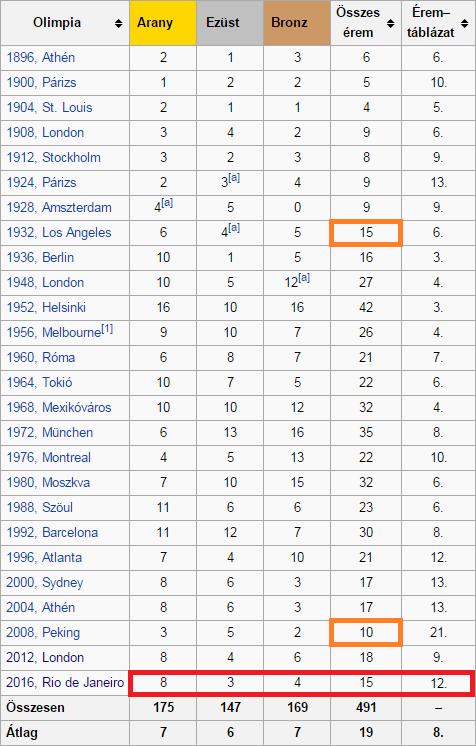 Magyar érmek száma a nyári olimpiákon (Forrás: Wikipedia)
