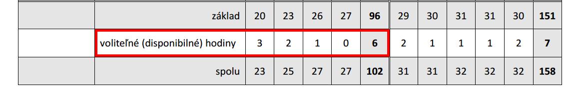 Učebný plán platný od 1. septembra 2015. Červeným vyznačená časť vzťahujúca sa na voliteľné hodiny na 1. stupni ZŠ s vyučovacím jazykom maďarským.