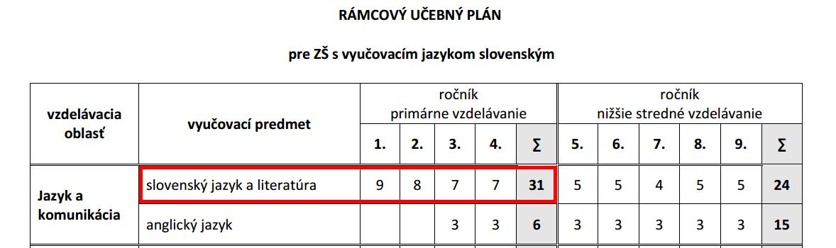Nový učebný plán. Červeným vyznačená časť, ktorá ustanovuje počet hodín slovenského jazyka a literatúry pre 1. stupeň ZŠ s vyučovacím jazykom slovenským.
