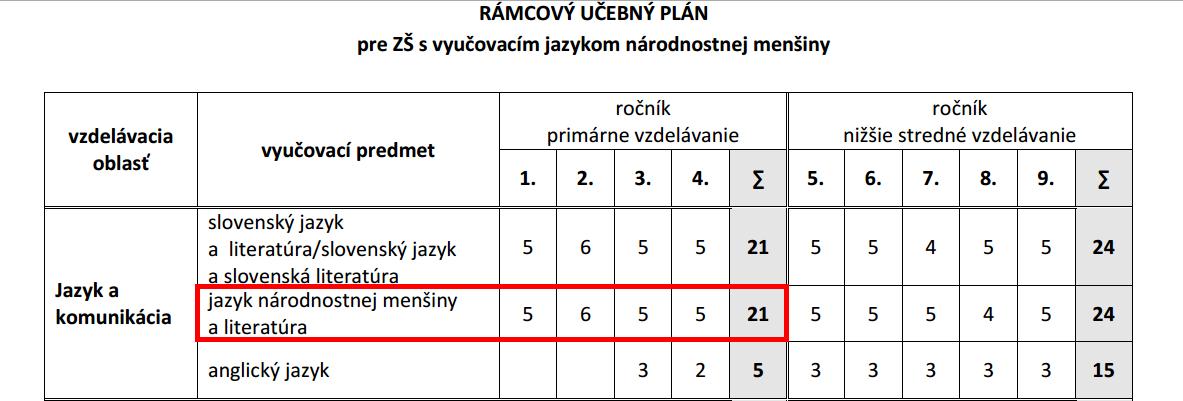 Nový učebný plán. Červeným vyznačená časť, ktorá ustanovuje počet hodín maďarského jazyka a literatúry pre 1. stupeň ZŠ s vyučovacím jazykom maďarským.
