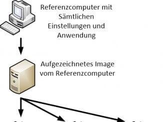 Windows Deplyoment mit Windows PE