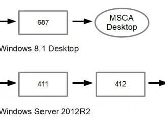 Microsoft-Zertifizierungspfad:MSCA Desktop und Server