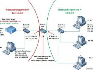 Netzwerkplan - Installation und Konfiguration eines DHCP Relay Agent auf dem Windows Server 2016
