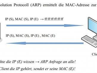 Grundprinzip: Zuordnung der MAC-Adresse zur IP-Adresse