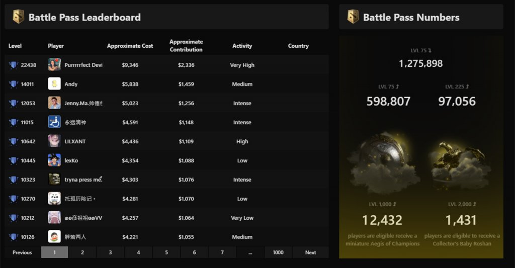 Battle Pass Leaderboards on stratz.com