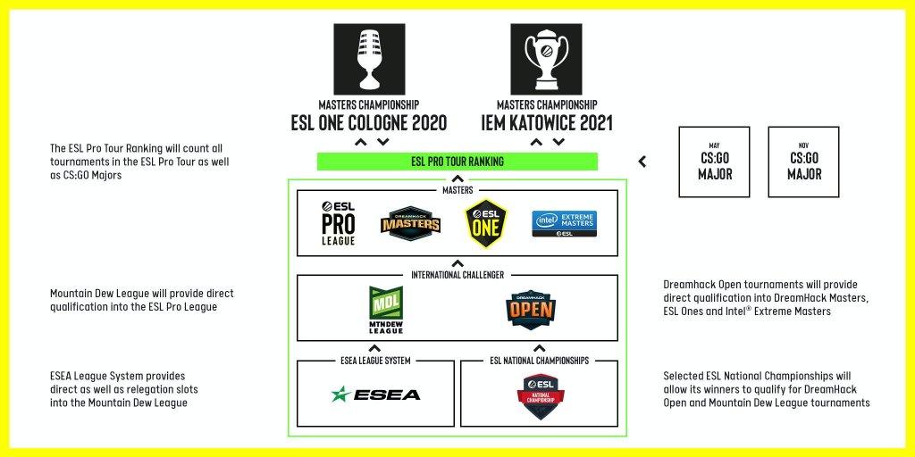 Csgo Esl Pro Tour Ranking LP 2020