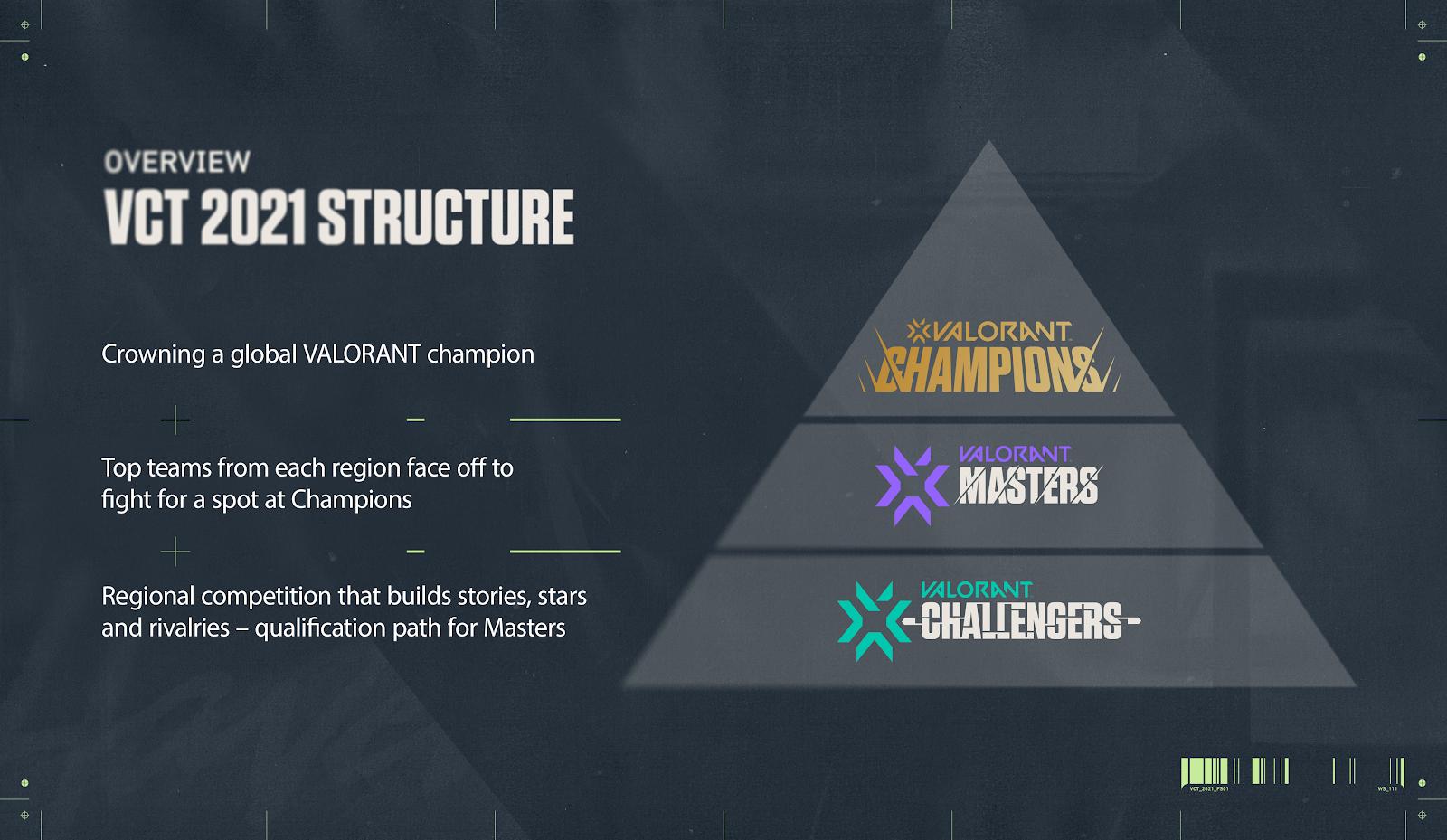 Champions Tour Struktur