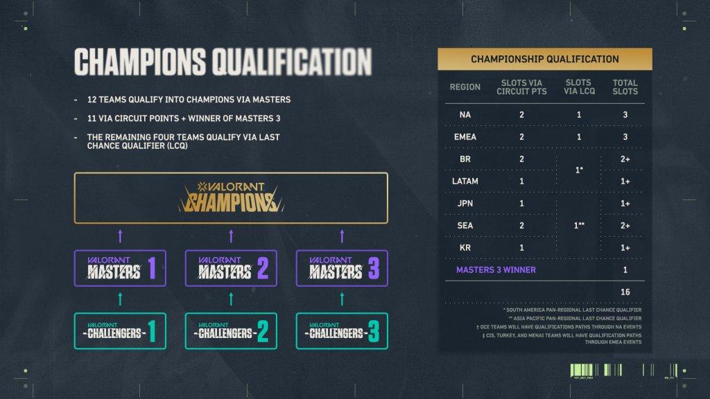 Valorant Champions Qualification