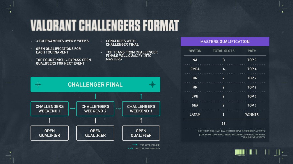 VALORANT Champions Tour Challengers Format
