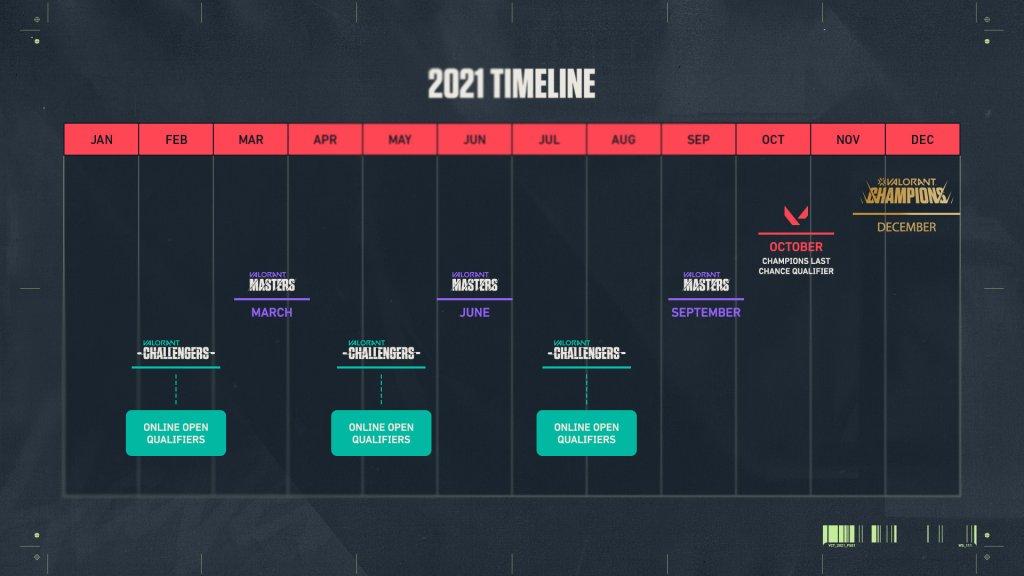 VALORANT Champions Tour 2021 Timeline