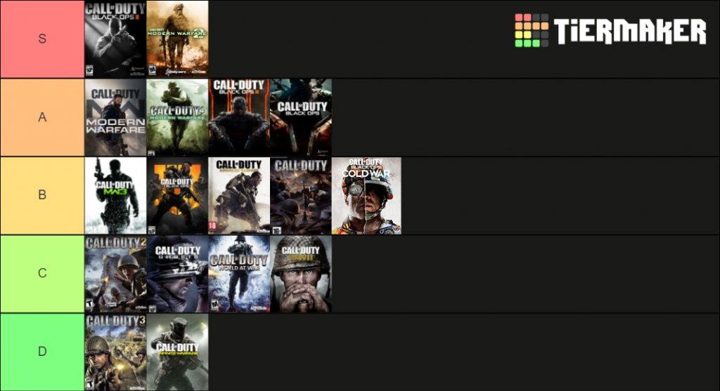 Die CoD-Tierlist mit allen Hauptspielen. Ganz oben stehen Black Ops 2 und Modern Warfare 2.
