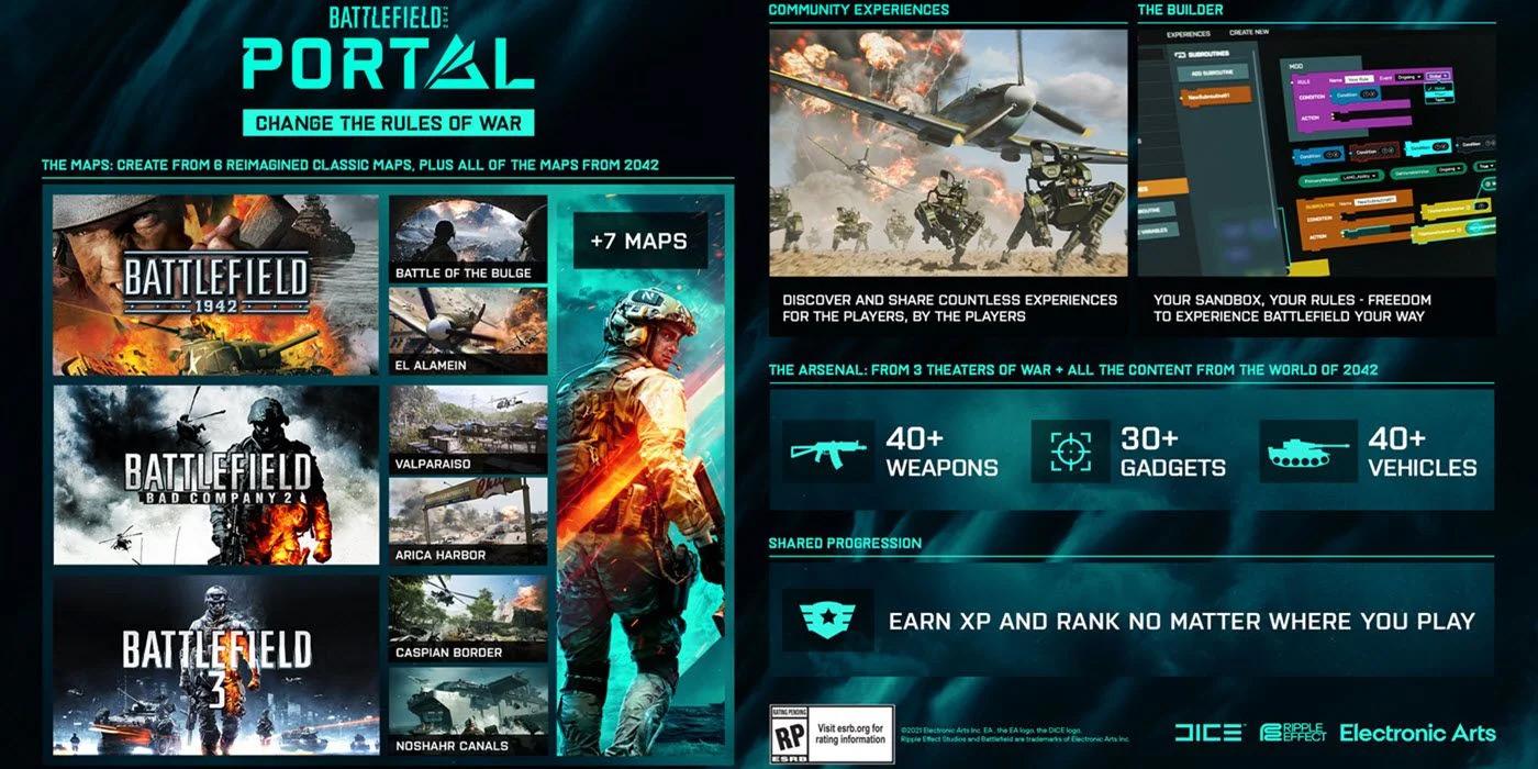 Battlefield Portal Infografik