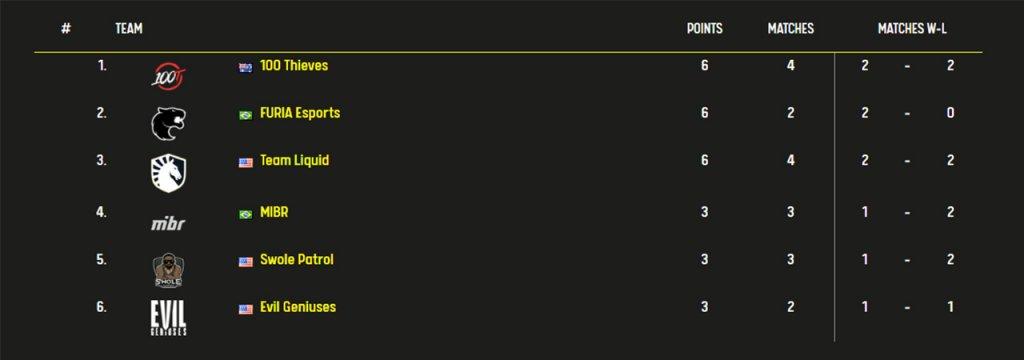 ESL Pro League Season 11 Nordamerika-Division Zwischenstand vom 01.04.2020