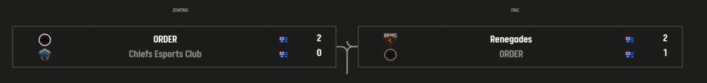 Renegades gewinnt die Playoffs
