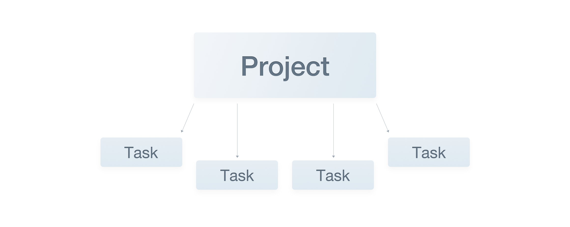 project-is-a-sum-of-tasks