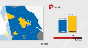 York Associates 10% lower price Brexit Leave