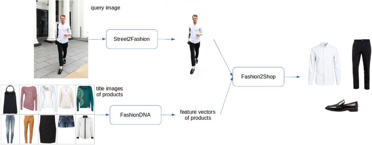 Shop The Look With Deep Learning
