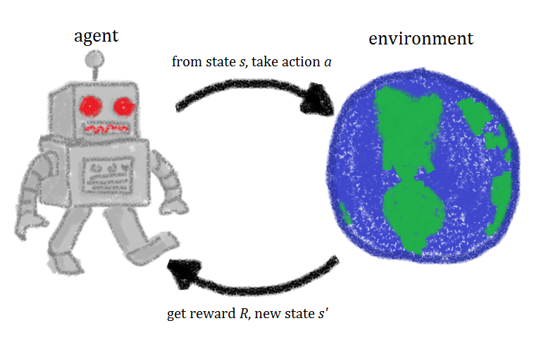 Sample Efficient Reinforcement Learning