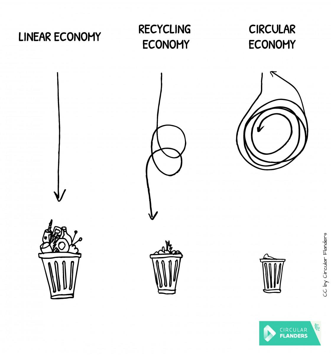 De cirulaire economie anders uitgelegd