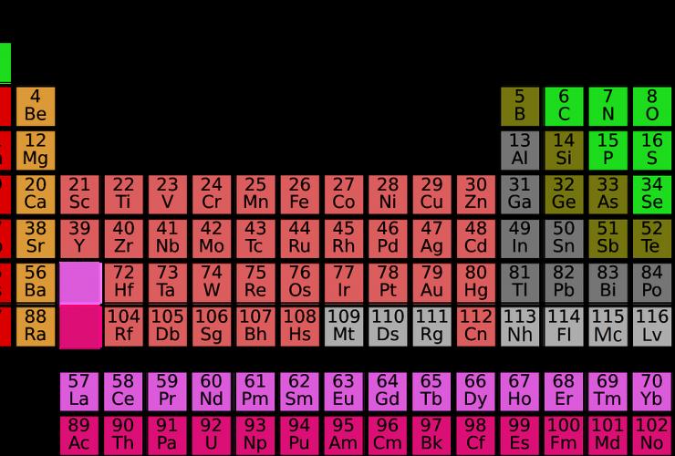 tabel mendeljev